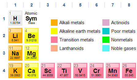 NEW PERIODIC TABLE GAMES FIRST 20 ELEMENTS